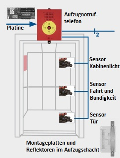 Aufzugwärter als Notrufsystem von Aufzugtechnik Burghartz