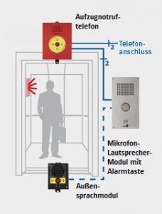 Sprachnotruf als Notrufsystem von Aufzugtechnik Burghartz