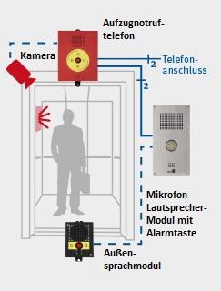 Visualnotruf als Notrufsystem von Aufzugtechnik Burghartz